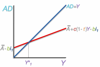 Aggregate Demand Curve with Investment
