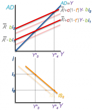 Position of IS Curve- Exogenous Demand