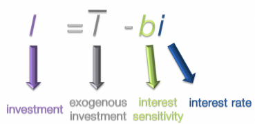 Investment Equation